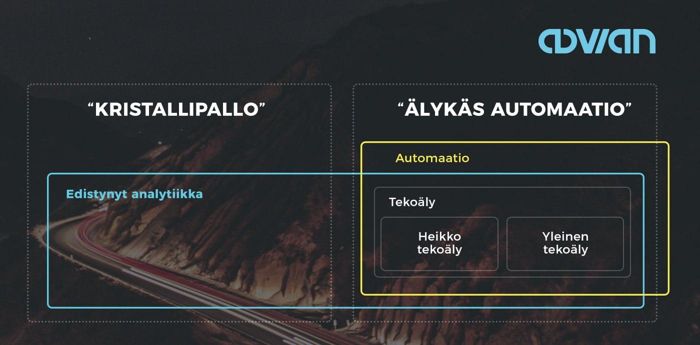 Advian-blogikuvitus-analytiikka-automaatio