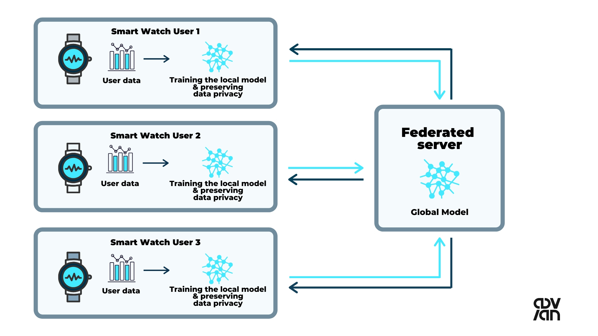 federated-learning-smart-watch-example