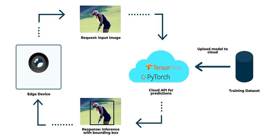 cloud-inference