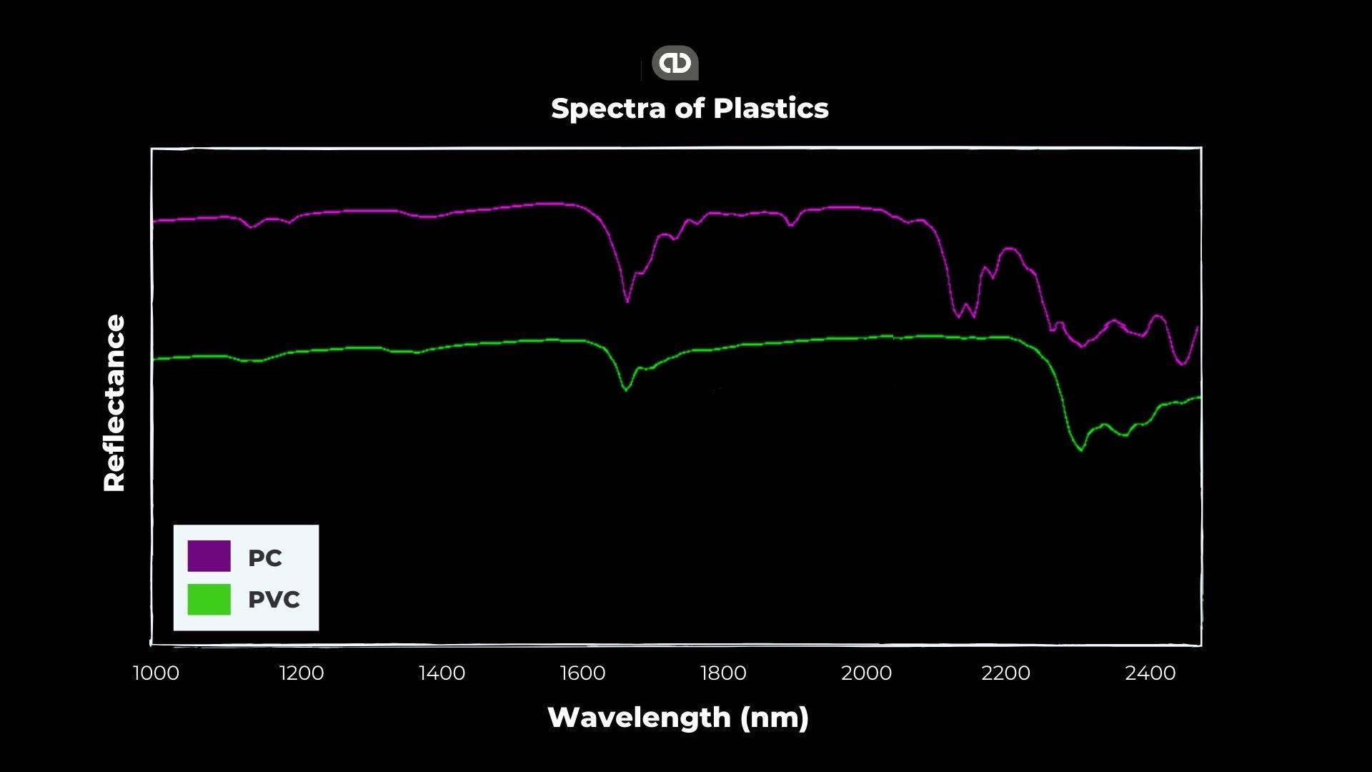 Spectra of Plastics-Advian